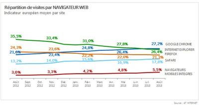 Répartition par visites des navigateurs Web